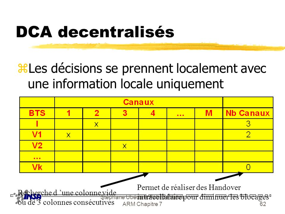 Stéphane Ubéda et Fabrice Valois ARM Chapitre 761 DCA centralisé (II) zRING yLe canal utilisé est celui le plus utilisé dans les cellules co-canal zMS