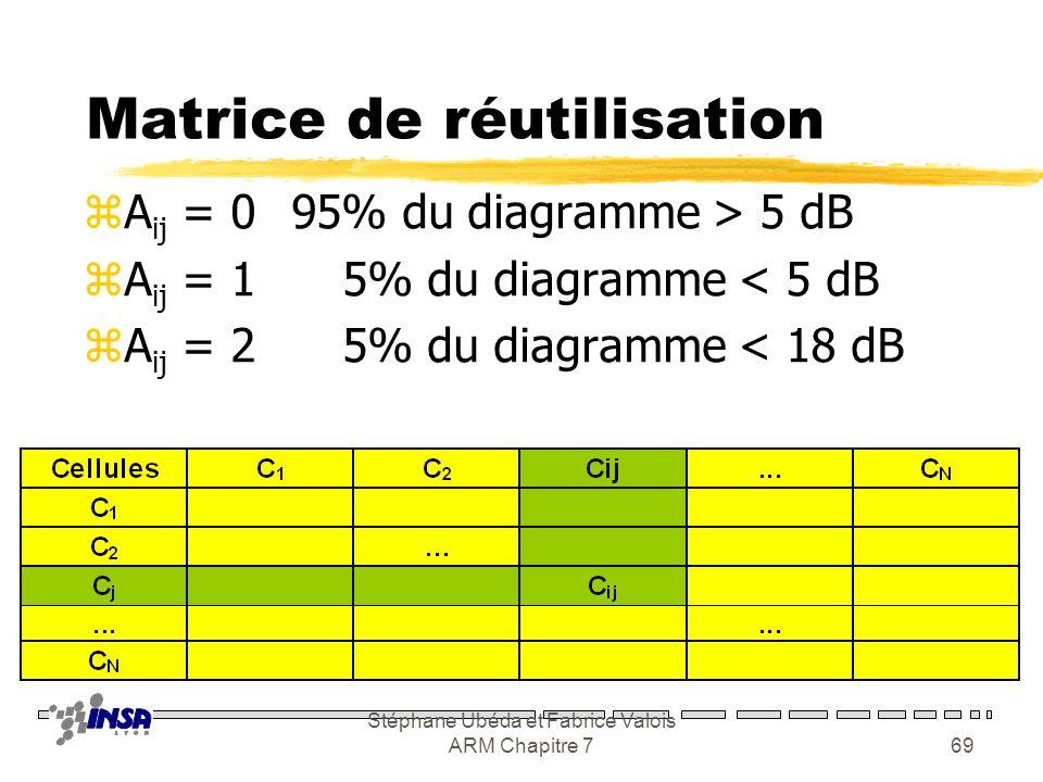 Stéphane Ubéda et Fabrice Valois ARM Chapitre 768 Matrice de réutilisation zPour chaque cellule, on calcul le C/I ij, pour chaque point de la cellule