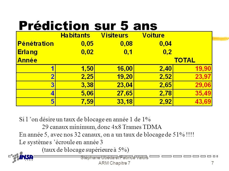 Stéphane Ubéda et Fabrice Valois ARM Chapitre 76 Un exemple zZone de 1500 habitants 0,02 Erlang yCroissance +50 %/an yTaux de pénétration 5% (pouvoir