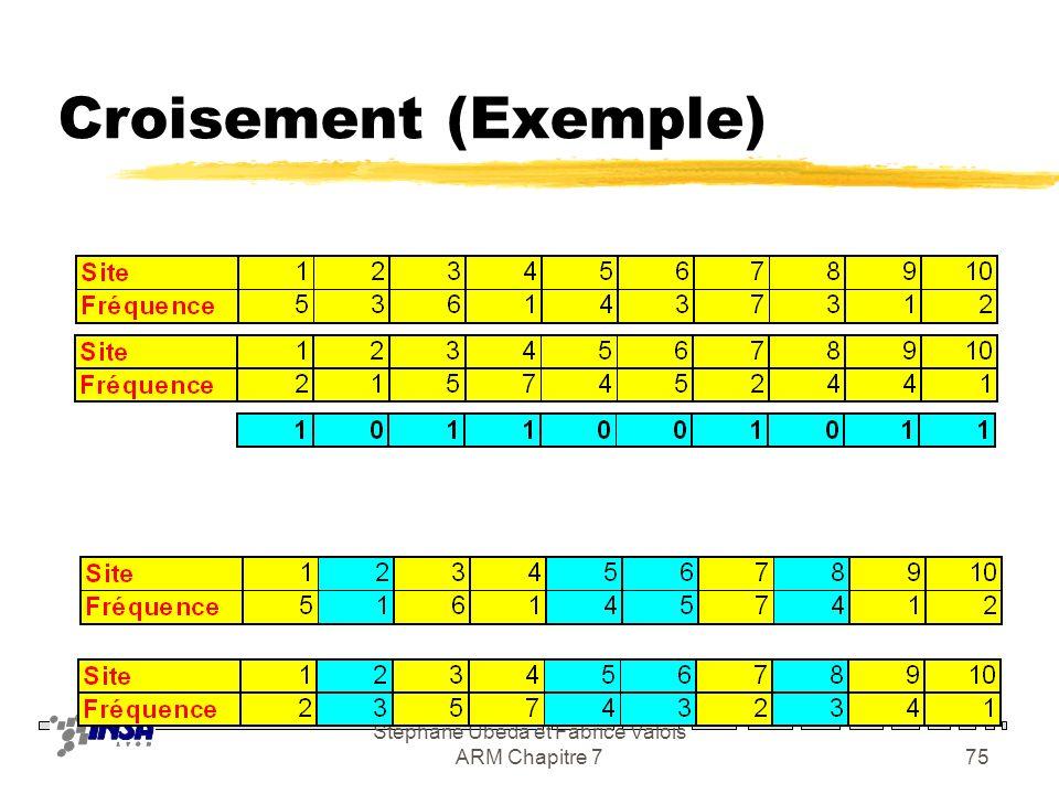 Stéphane Ubéda et Fabrice Valois ARM Chapitre 774 Schéma génétique 1 4 7 6 8 3 2 9 10 5 Les sites sont numérotés de 1 à 10 Les fréquences de 1 à 7 Chr
