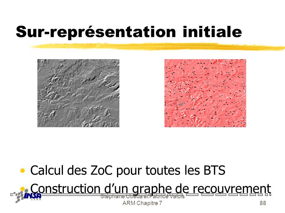 Stéphane Ubéda et Fabrice Valois ARM Chapitre 787 Problèmes de ce modèle zNombreux artefacts : yNon symétrique : xA brouille B, mais B ne brouille pas