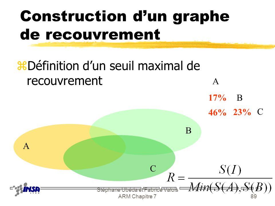 Stéphane Ubéda et Fabrice Valois ARM Chapitre 788 Sur-représentation initiale Calcul des ZoC pour toutes les BTS Construction dun graphe de recouvreme