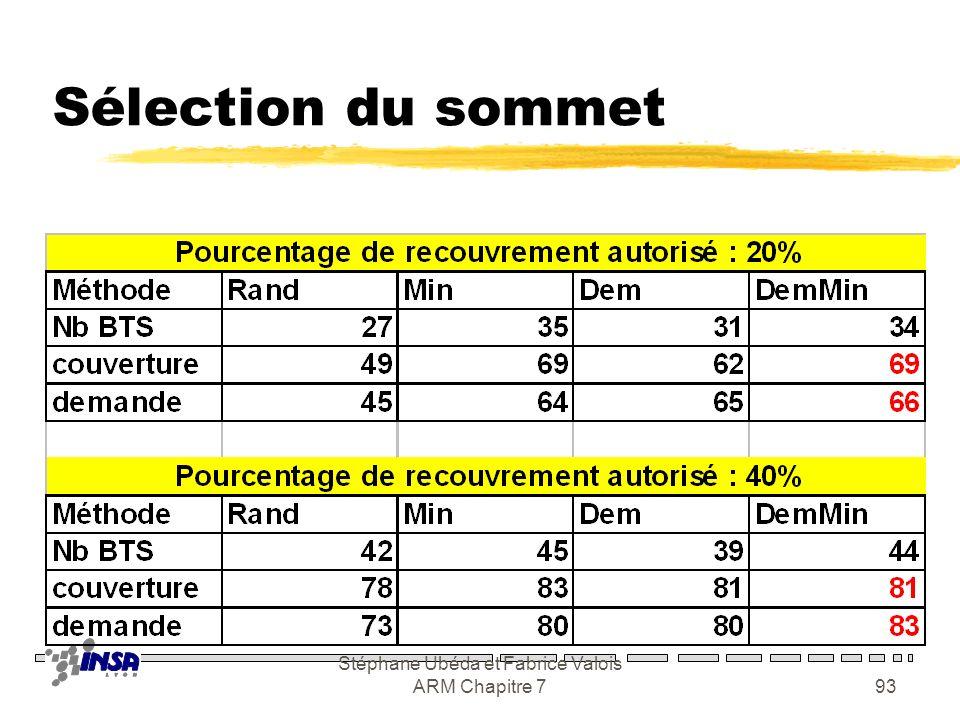 Stéphane Ubéda et Fabrice Valois ARM Chapitre 792 Heuristiques 1. Sélectionner un sommet v du graphe G 2. On ajoute v à la solution 3. On retire du gr
