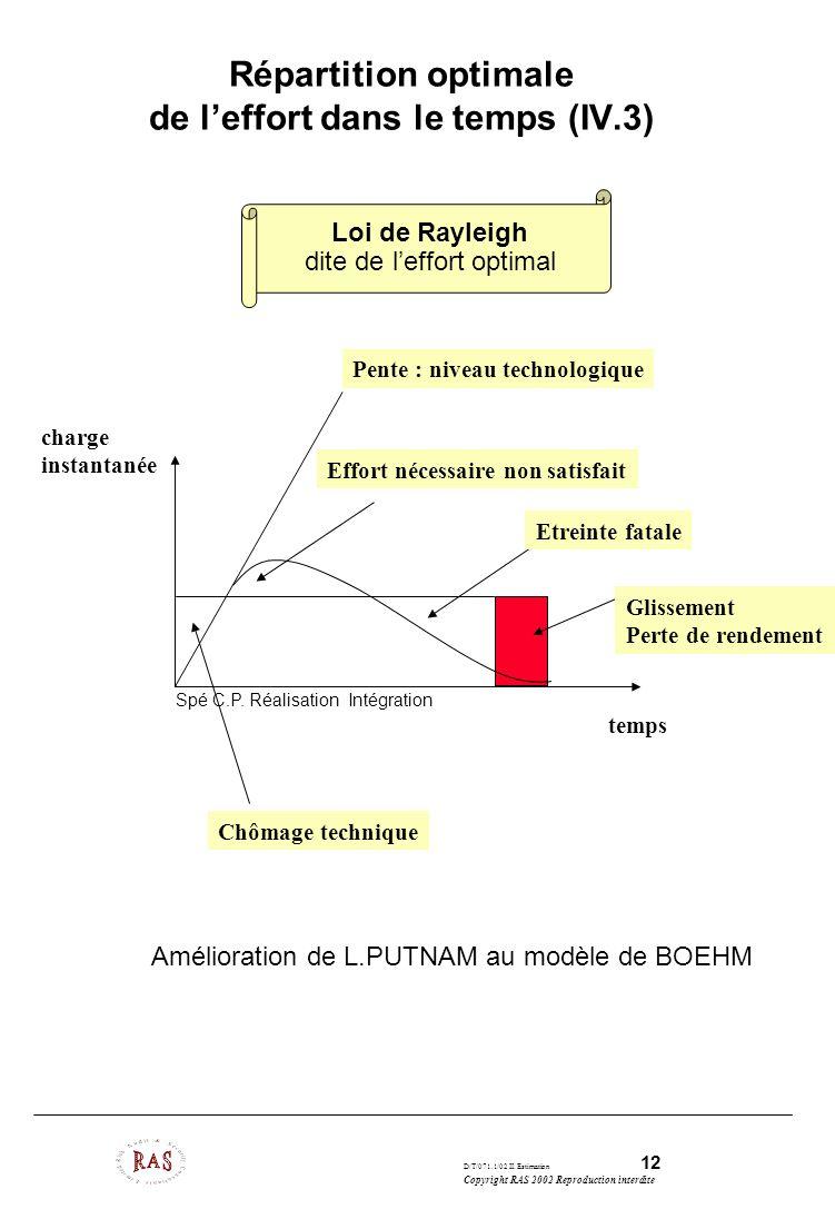 D/T/071.1/02 II. Estimation 12 Copyright RAS 2002 Reproduction interdite Répartition optimale de leffort dans le temps (IV.3) Effort nécessaire non sa