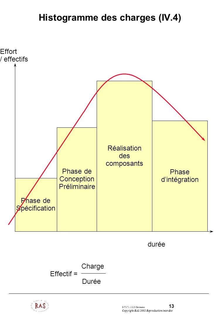 D/T/071.1/02 II. Estimation 13 Copyright RAS 2002 Reproduction interdite Histogramme des charges (IV.4) Phase de Spécification Phase de Conception Pré