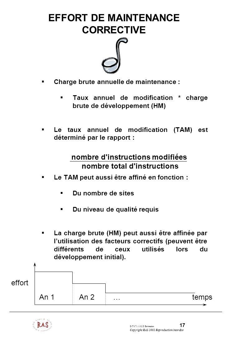 D/T/071.1/02 II. Estimation 17 Copyright RAS 2002 Reproduction interdite EFFORT DE MAINTENANCE CORRECTIVE Charge brute annuelle de maintenance : Taux
