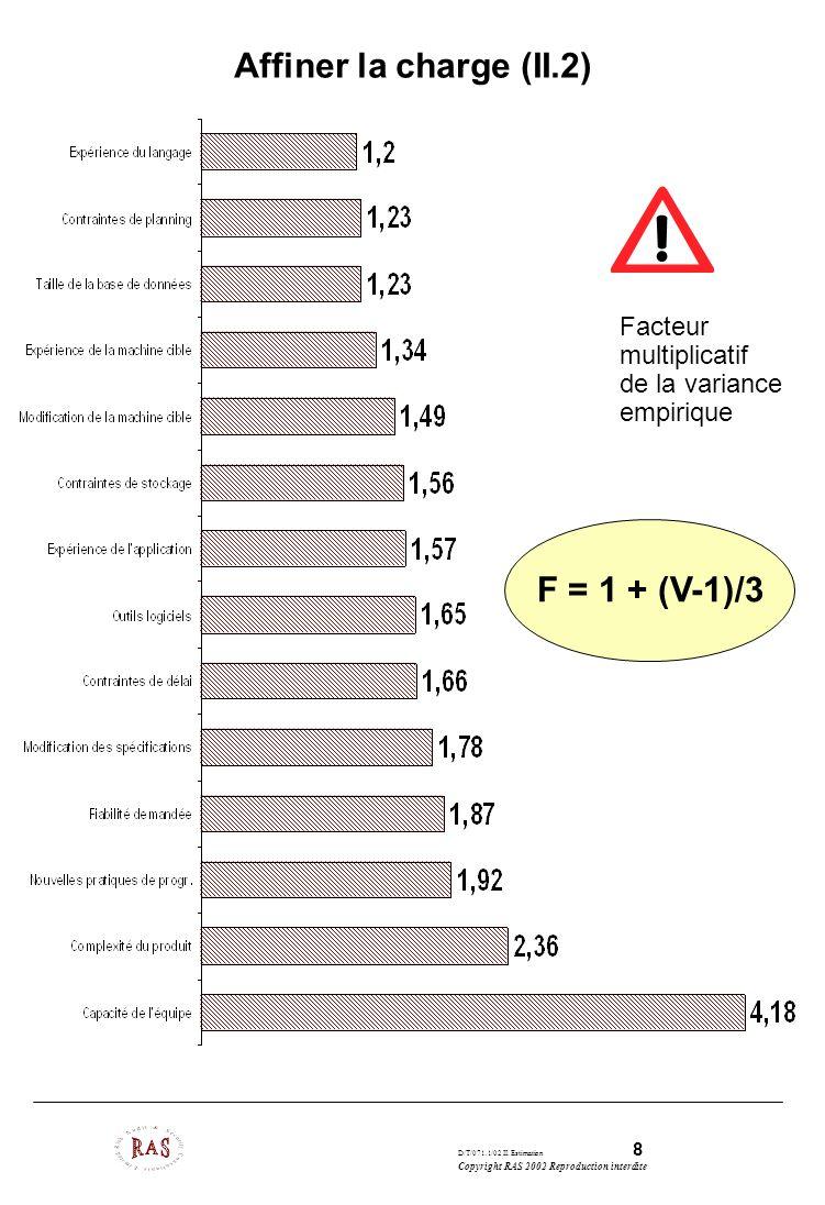 D/T/071.1/02 II. Estimation 8 Copyright RAS 2002 Reproduction interdite Affiner la charge (II.2) Facteur multiplicatif de la variance empirique F = 1