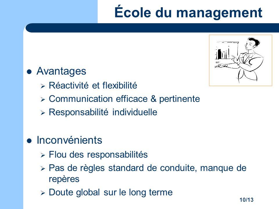 10/13 École du management Avantages Réactivité et flexibilité Communication efficace & pertinente Responsabilité individuelle Inconvénients Flou des r