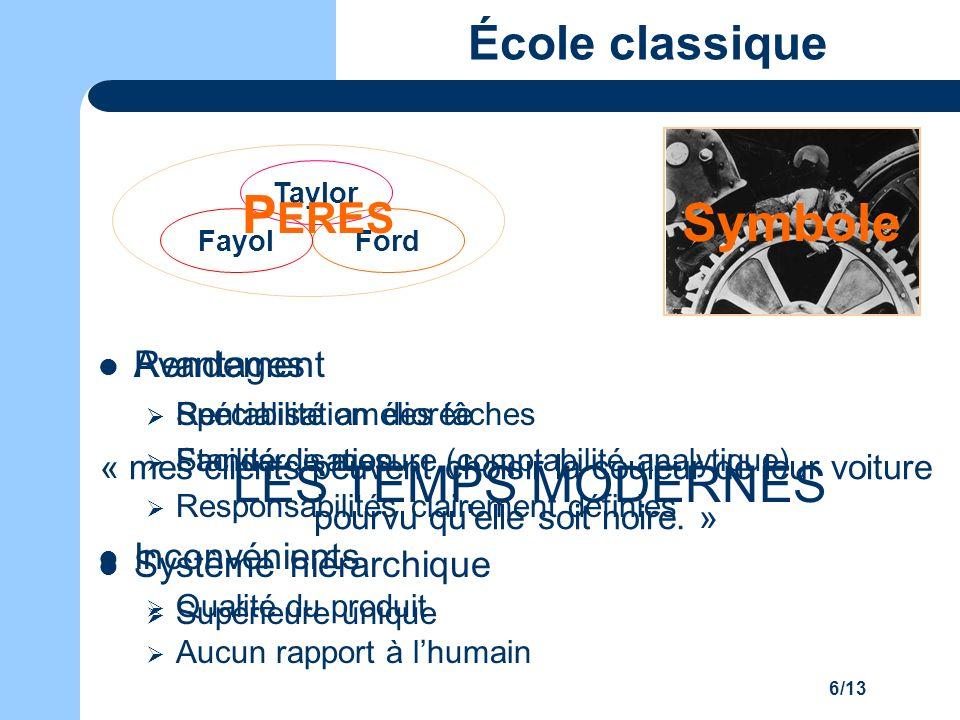 6/13 École classique Rendement Spécialisation des tâches Standardisation Système hiérarchique Supérieure unique Taylor FordFayol P ERES Symbole « mes