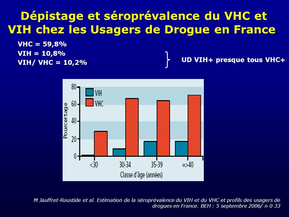 Dépistage et séroprévalence du VHC et VIH chez les Usagers de Drogue en France M Jauffret-Roustide et al. Estimation de la séroprévalence du VIH et du