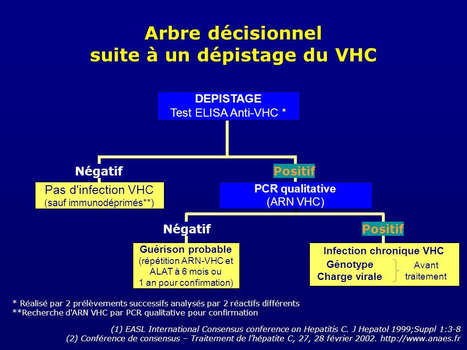 (1) EASL International Consensus conference on Hepatitis C. J Hepatol 1999;Suppl 1:3-8 (2) Conférence de consensus – Traitement de lhépatite C, 27, 28