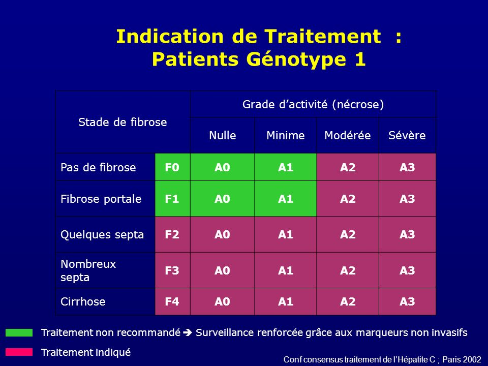 Indication de Traitement : Patients Génotype 1 Stade de fibrose Grade dactivité (nécrose) NulleMinimeModéréeSévère Pas de fibroseF0A0A1A2A3 Fibrose po
