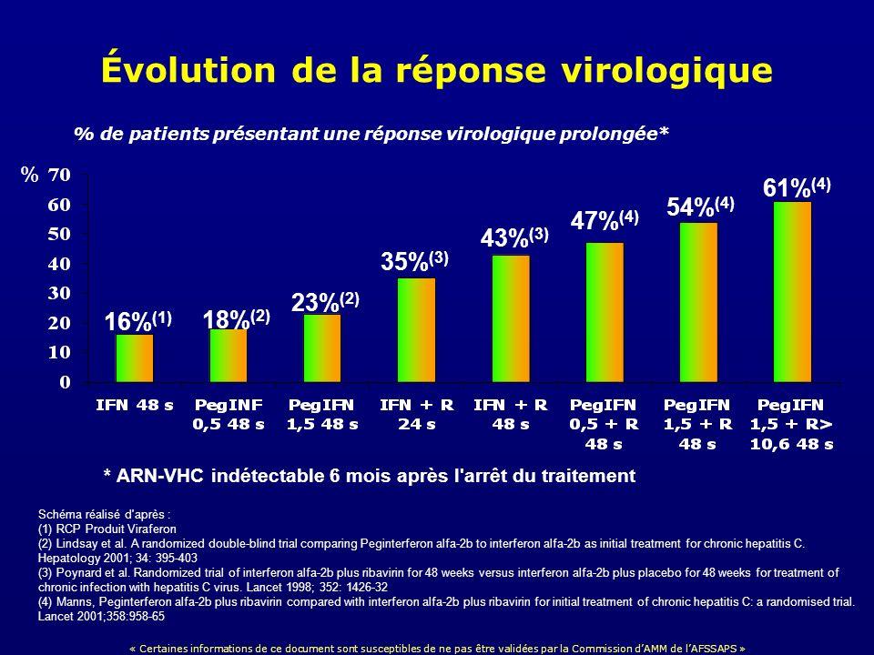 Évolution de la réponse virologique 47% (4) 43% (3) 35% (3) 23% (2) 18% (2) 16% (1) 61% (4) 54% (4) % * ARN-VHC indétectable 6 mois après l'arrêt du t