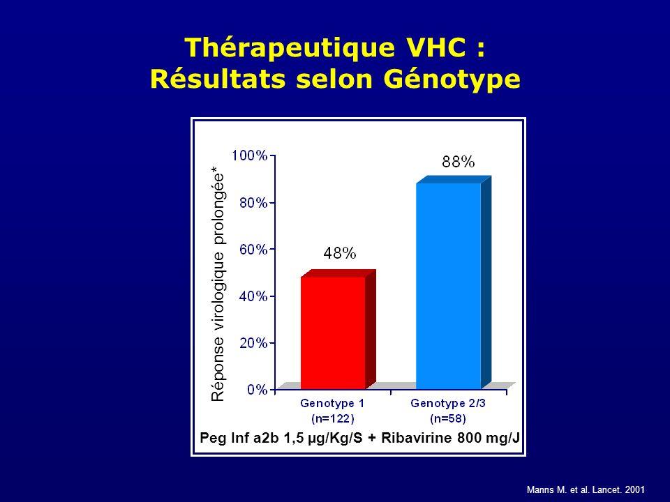 Thérapeutique VHC : Résultats selon Génotype Manns M. et al. Lancet. 2001 Réponse virologique prolongée* Peg Inf a2b 1,5 µg/Kg/S + Ribavirine 800 mg/J
