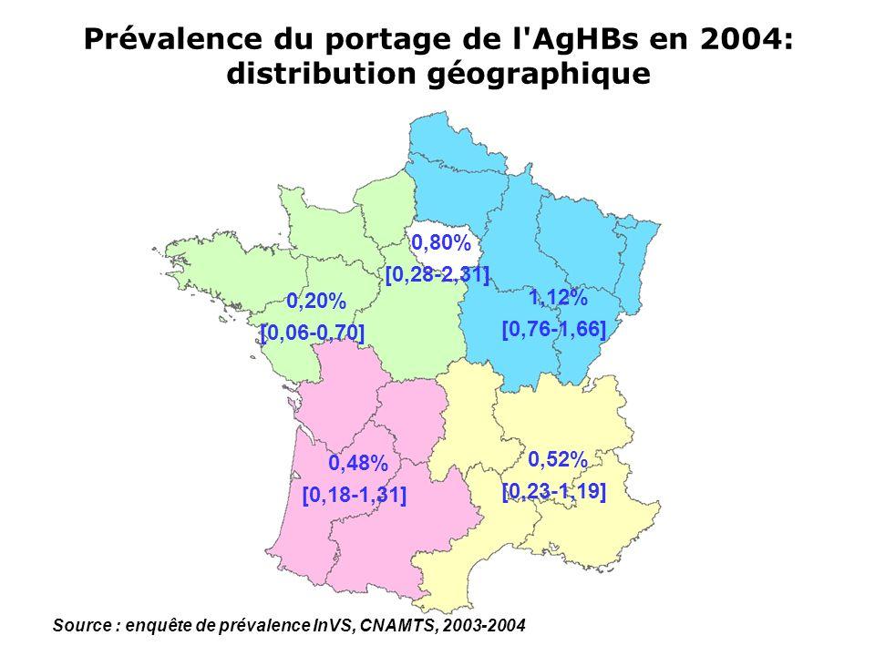 Prévalence du portage de l'AgHBs en 2004: distribution géographique 0,80% [0,28-2,31] 0,20% [0,06-0,70] 0,48% [0,18-1,31] 0,52% [0,23-1,19] 1,12% [0,7