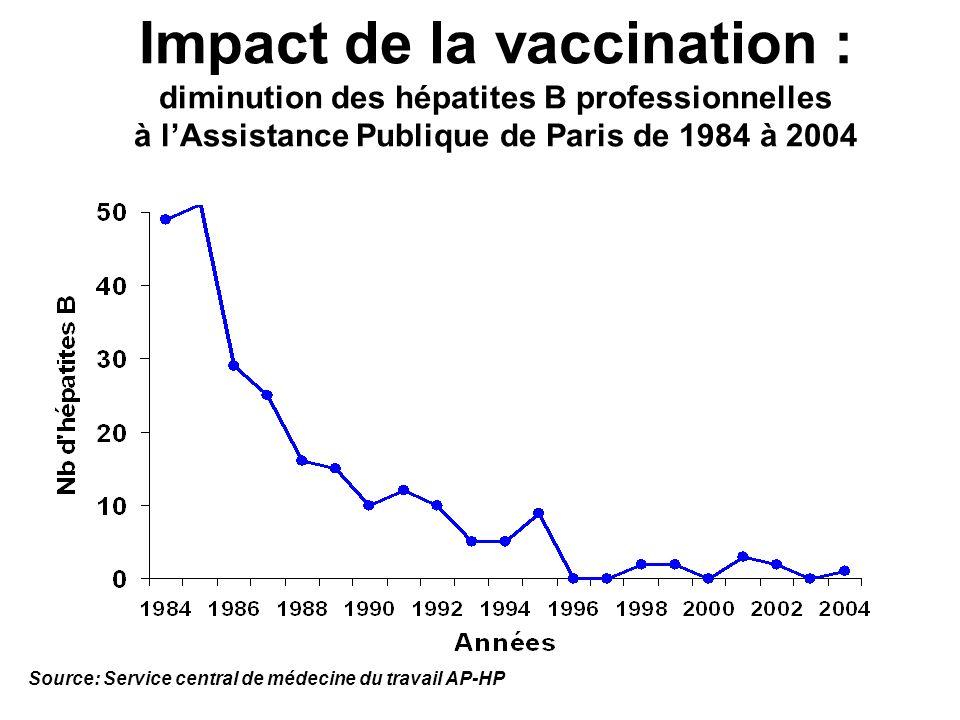 Impact de la vaccination : diminution des hépatites B professionnelles à lAssistance Publique de Paris de 1984 à 2004 Source: Service central de médec