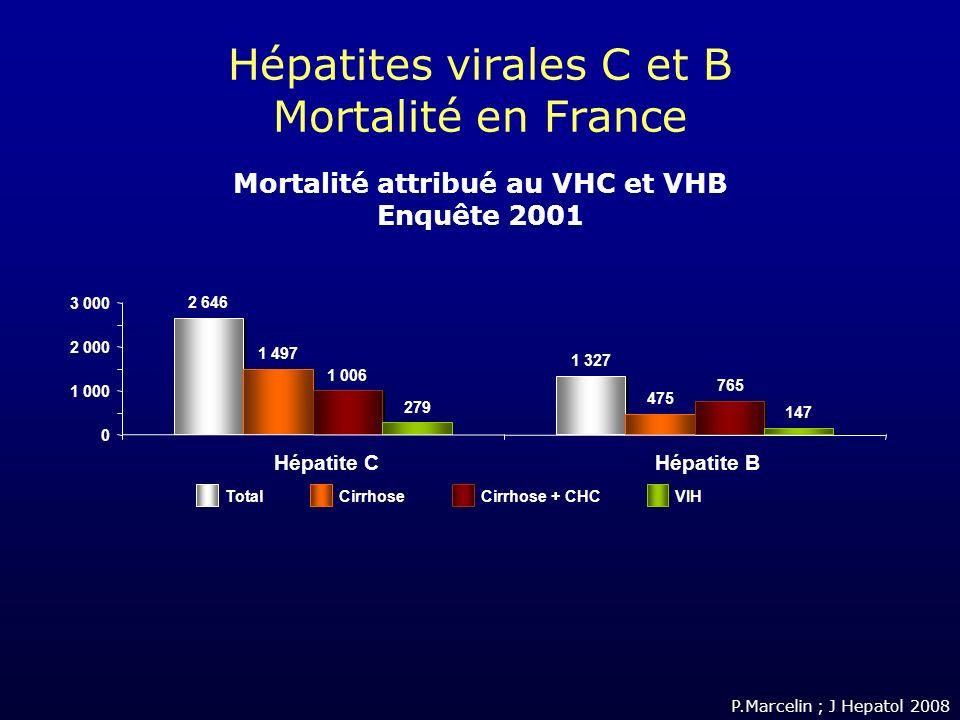 Hépatites virales C et B Mortalité en France Mortalité attribué au VHC et VHB Enquête 2001 2 646 1 327 1 497 475 1 006 765 279 147 0 1 000 2 000 3 000