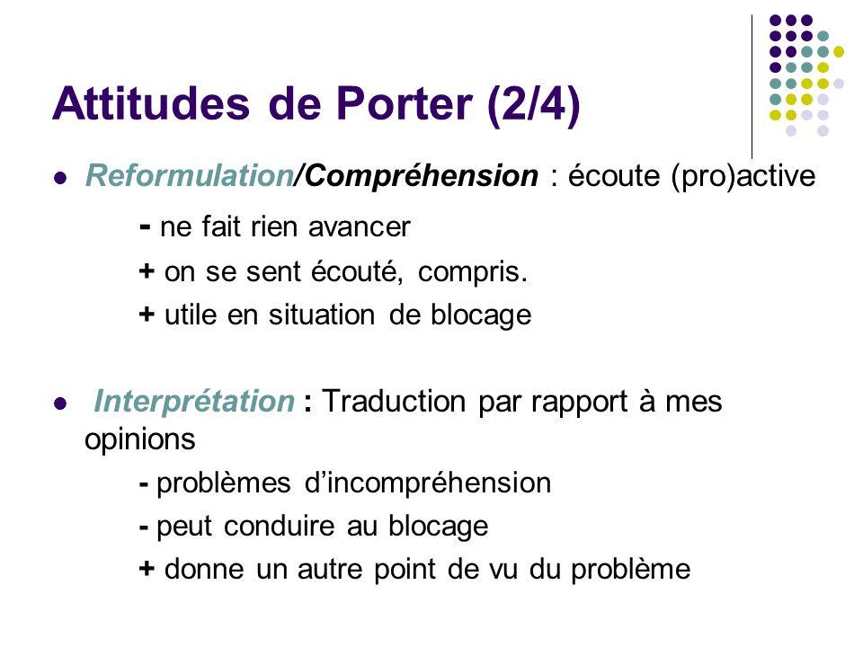 Attitudes de Porter (2/4) Reformulation/Compréhension : écoute (pro)active - ne fait rien avancer + on se sent écouté, compris. + utile en situation d