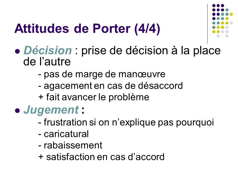 Attitudes de Porter (4/4) Décision : prise de décision à la place de lautre - pas de marge de manœuvre - agacement en cas de désaccord + fait avancer