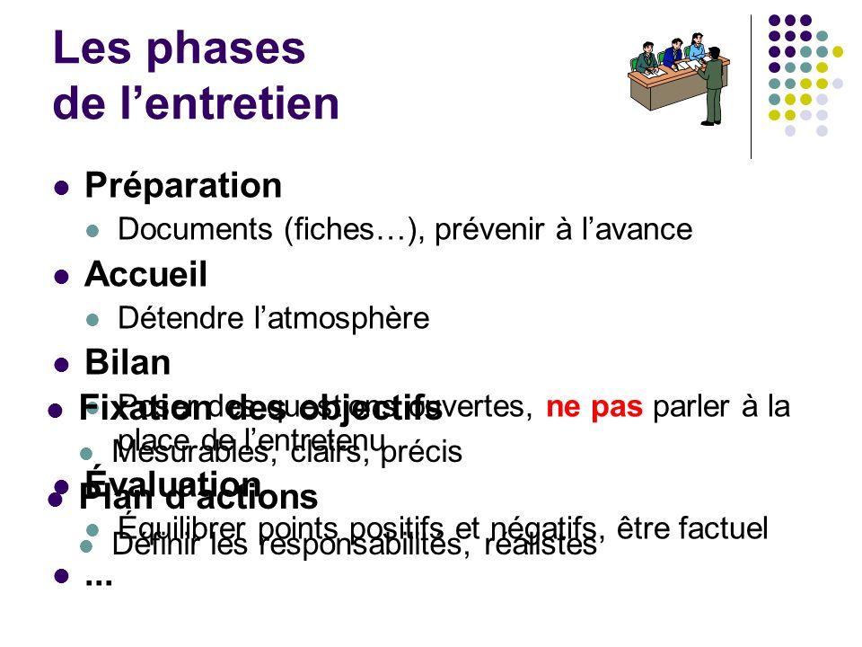 Les phases de lentretien Préparation Documents (fiches…), prévenir à lavance Accueil Détendre latmosphère Bilan Poser des questions ouvertes, ne pas p