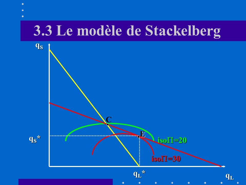 3.3 Le modèle de Stackelberg D. Equilibre Le leader veut atteindre la courbe disoprofit la plus élevée possible en se rapprochant du point B tout en a