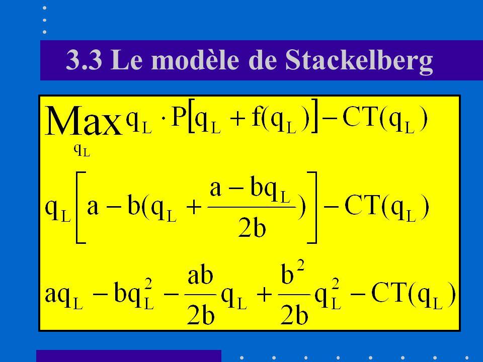 3.3 Le modèle de Stackelberg D. Equilibre Le point « E » offre un niveau de profit plus élevé au leader que le point déquilibre de Cournot (« C ») En