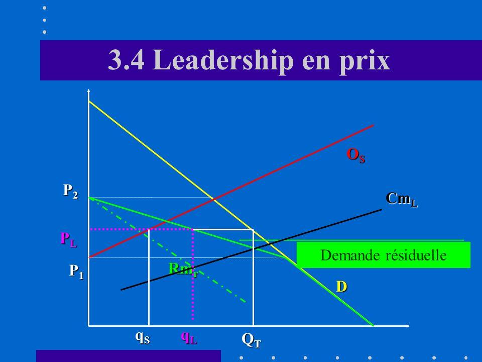 3.4 Leadership en prix C. Analyse du comportement du leader Le leader doit déterminer en premier lieu sa courbe de demande résiduelle (D R ) Elle symb