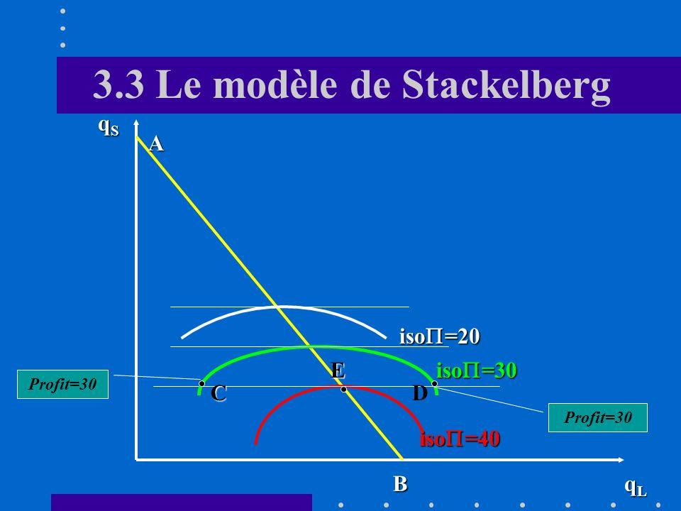 3.3 Le modèle de Stackelberg C. Problème du Leader Le leader sait que sa décision influence la quantité produite par lentreprise suiveuse: q S = f(q L