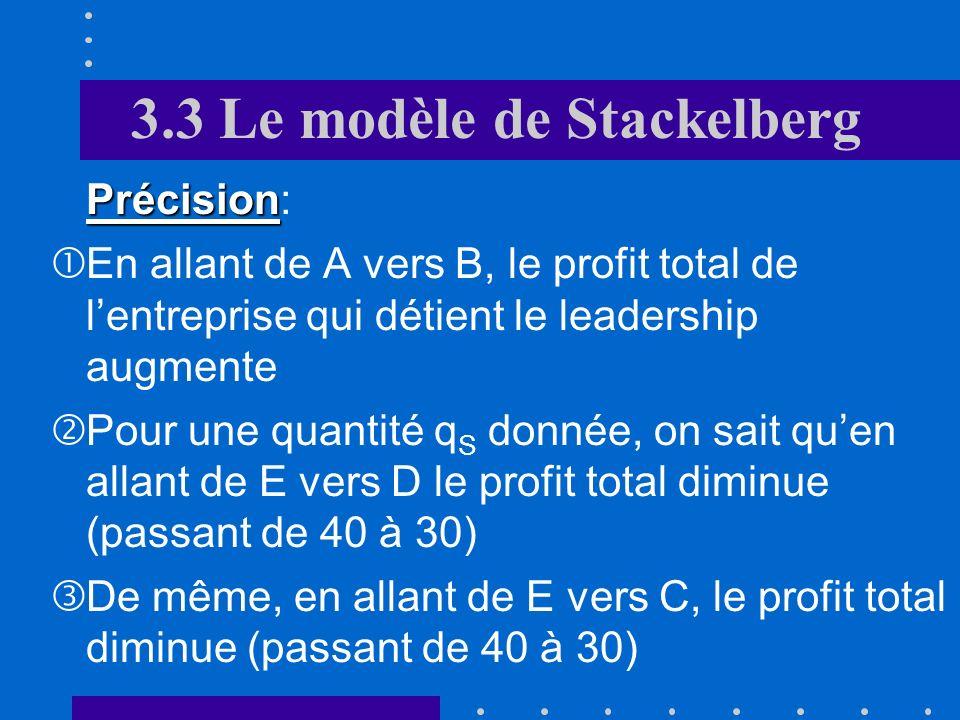 3.3 Le modèle de Stackelberg Précision Précision: En allant de A vers B, le profit total de lentreprise qui détient le leadership augmente Pour une quantité q S donnée, on sait quen allant de E vers D le profit total diminue (passant de 40 à 30) De même, en allant de E vers C, le profit total diminue (passant de 40 à 30)