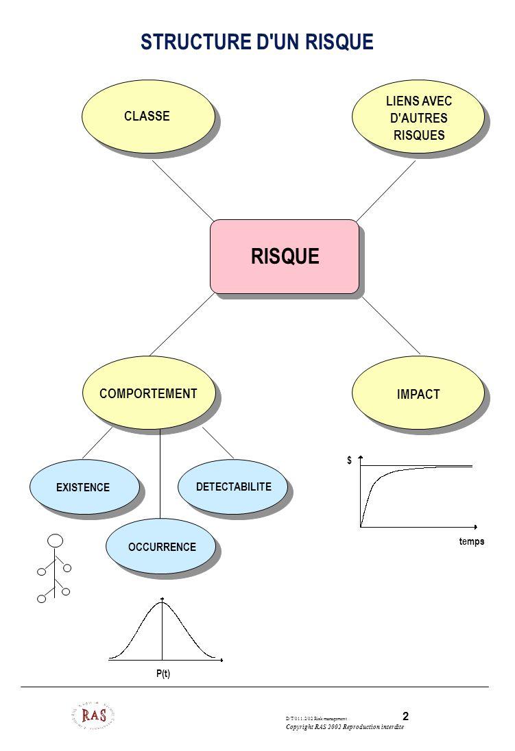 D/T/011.2/02 Risk management 3 Copyright RAS 2002 Reproduction interdite CLASSES DE RISQUES Niveaux de préoccupation dans une organisation Stratégiques Commerciaux et contractuels Programme Projet Maintenance Production Exploitation
