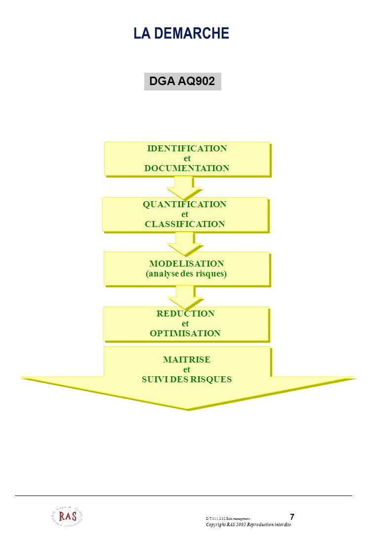 D/T/011.2/02 Risk management 8 Copyright RAS 2002 Reproduction interdite APPORTS DU RISK MANAGEMENT CONNAISSANCE DU PROGRAMME avec management des risques sans management des risques NIVEAU D EXPOSITION AUX RISQUES FAISABILITE DEFINITION DEVELOPPEMENT ECART Niveau réel Niveau perçu