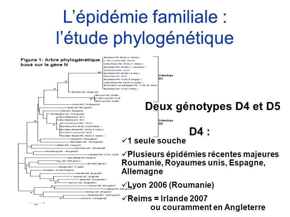 Lépidémie familiale : létude phylogénétique Deux génotypes D4 et D5 1 seule souche Plusieurs épidémies récentes majeures Roumanie, Royaumes unis, Espa