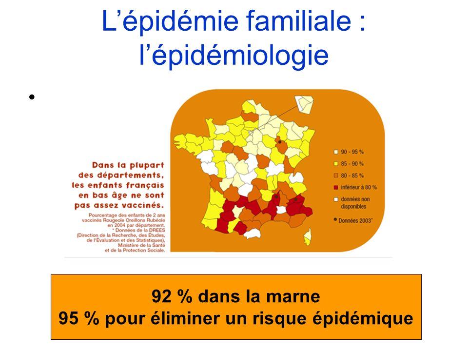 92 % dans la marne 95 % pour éliminer un risque épidémique Lépidémie familiale : lépidémiologie