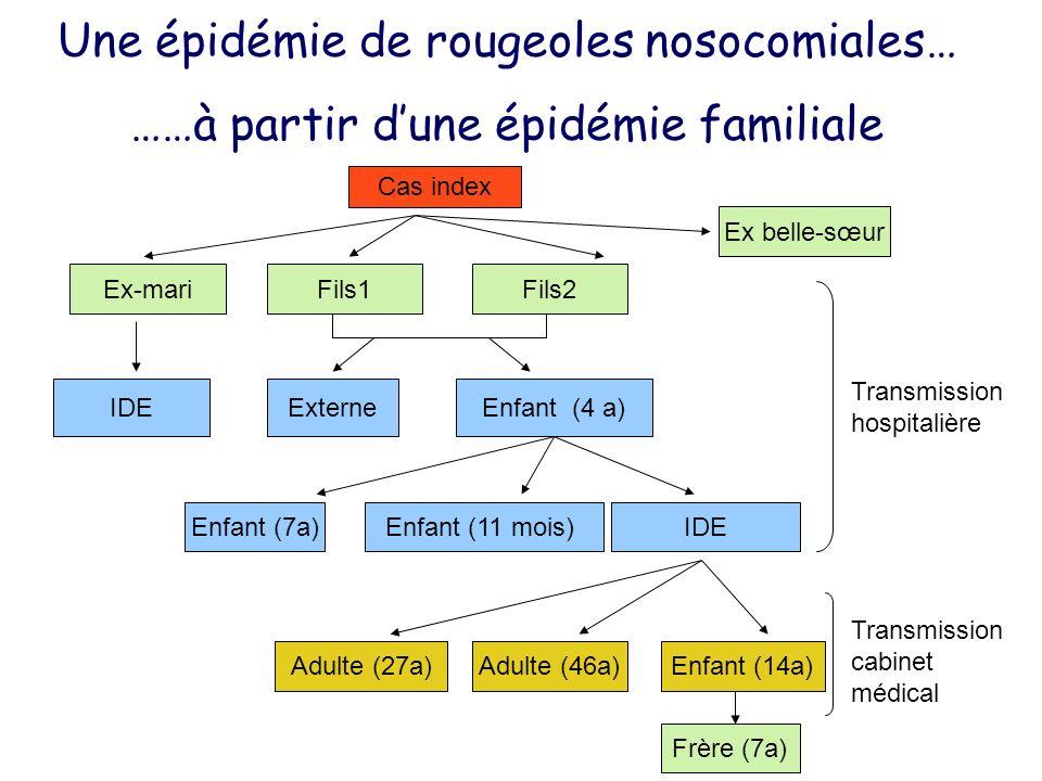 Cas index Ex-mariFils1Fils2 Ex belle-sœur Externe IDE Enfant (4 a) IDEEnfant (7a)Enfant (11 mois) Adulte (46a)Enfant (14a)Adulte (27a) Frère (7a) Tran