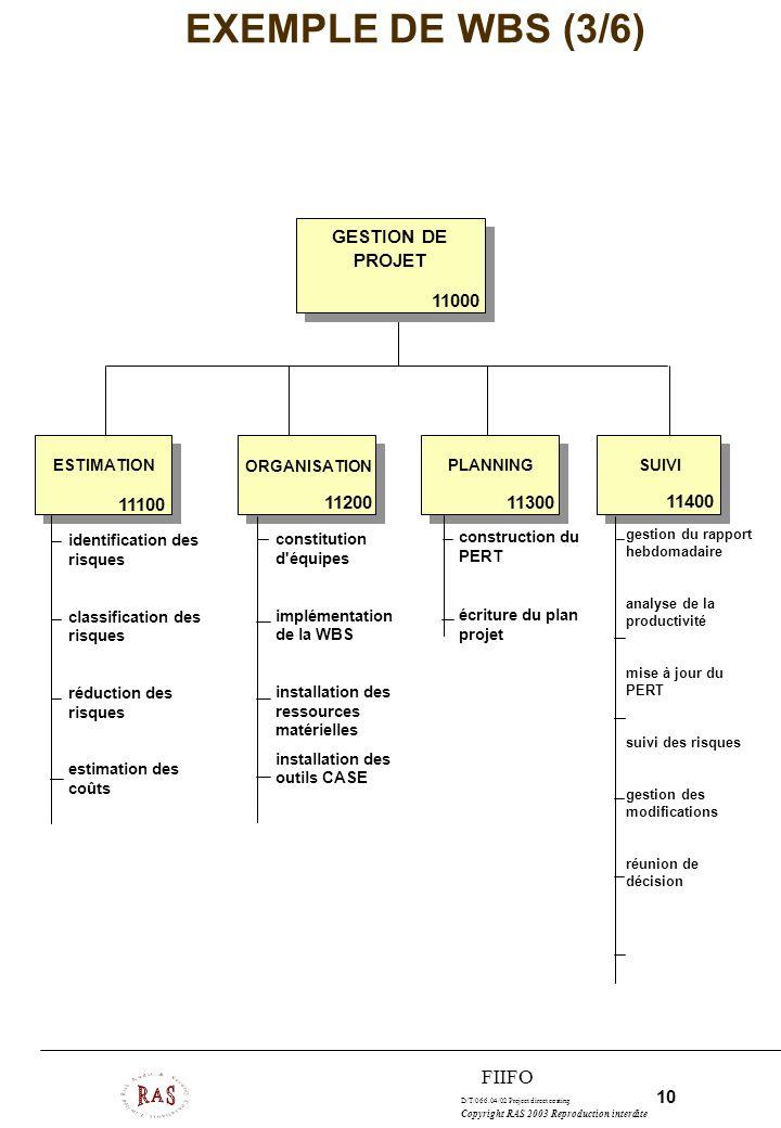 D/T/066.04/02 Project direct costing 10 Copyright RAS 2003 Reproduction interdite FIIFO EXEMPLE DE WBS (3/6) ESTIMATION ORGANISATION PLANNINGSUIVI GES