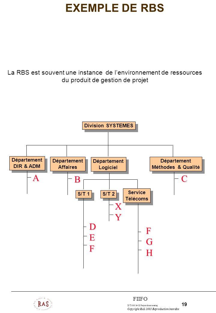 D/T/066.04/02 Project direct costing 19 Copyright RAS 2003 Reproduction interdite FIIFO EXEMPLE DE RBS S/T 1 Département Logiciel Département Logiciel