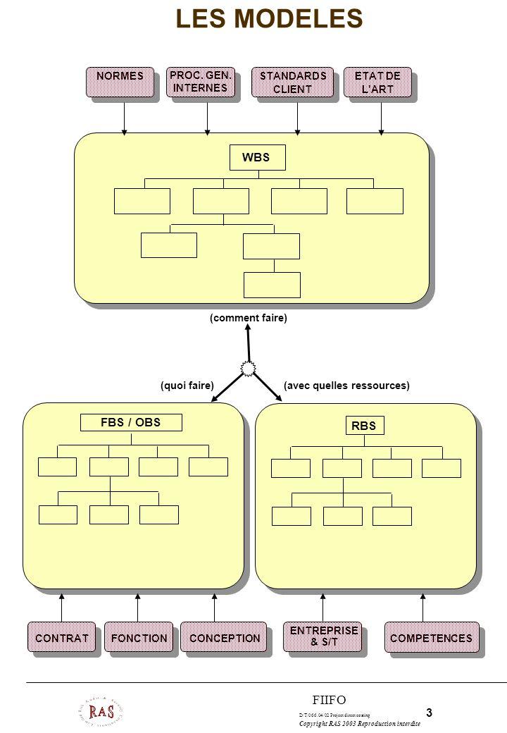 D/T/066.04/02 Project direct costing 14 Copyright RAS 2003 Reproduction interdite FIIFO OBS OBJECTS BREAKDOWN STRUCTURE Arbre des fournitures (livrables) Outil d organisation (nomenclature de la gestion des configurations, organisation et contrôle des livraisons) Outil de comptabilité (contrôle des coûts, calcul des retours sur investissements) Outil de calcul des coûts des configurations intallées Pas de concept temporel (visualisé)