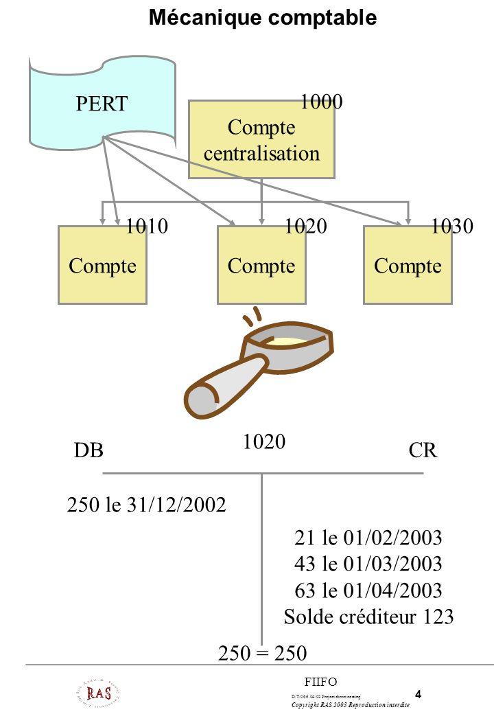 D/T/066.04/02 Project direct costing 5 Copyright RAS 2003 Reproduction interdite FIIFO LES 4 TYPES DE MODELES ANALYTIQUES –Méthodologique : WBS »Works Breakdown Structure –Logistique : RBS »Resources Breakdown Structure –Fournitures : OBS »Objects Breakdown Structure –Fonctions : FBS »Functions Breakdown Structure