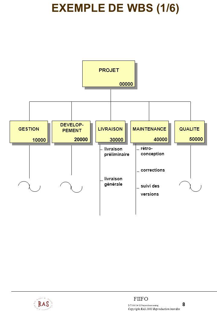 D/T/066.04/02 Project direct costing 9 Copyright RAS 2003 Reproduction interdite FIIFO EXEMPLE DE WBS (2/6) GESTION DE PROJET GESTION DE CONFIGURATION GESTION DES REUTILISATIONS GESTION 10000 11000 1200013000 DEVELOPPEMENT D UN PRODUIT REUTILISABLE 13100 GESTION DES EQUIPEMENTS 13200 spécification suivi évaluation et choix audit écriture d un plan de gestion des configurations gestion des versions gestion des releases gestion des anomalies établissement de jalons clés