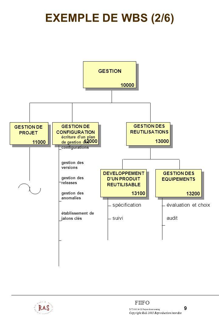 D/T/066.04/02 Project direct costing 10 Copyright RAS 2003 Reproduction interdite FIIFO EXEMPLE DE WBS (3/6) ESTIMATION ORGANISATION PLANNINGSUIVI GESTION DE PROJET 11000 11100 1120011300 11400 construction du PERT écriture du plan projet identification des risques classification des risques réduction des risques estimation des coûts constitution d équipes implémentation de la WBS installation des ressources matérielles installation des outils CASE gestion du rapport hebdomadaire analyse de la productivité mise à jour du PERT suivi des risques gestion des modifications réunion de décision