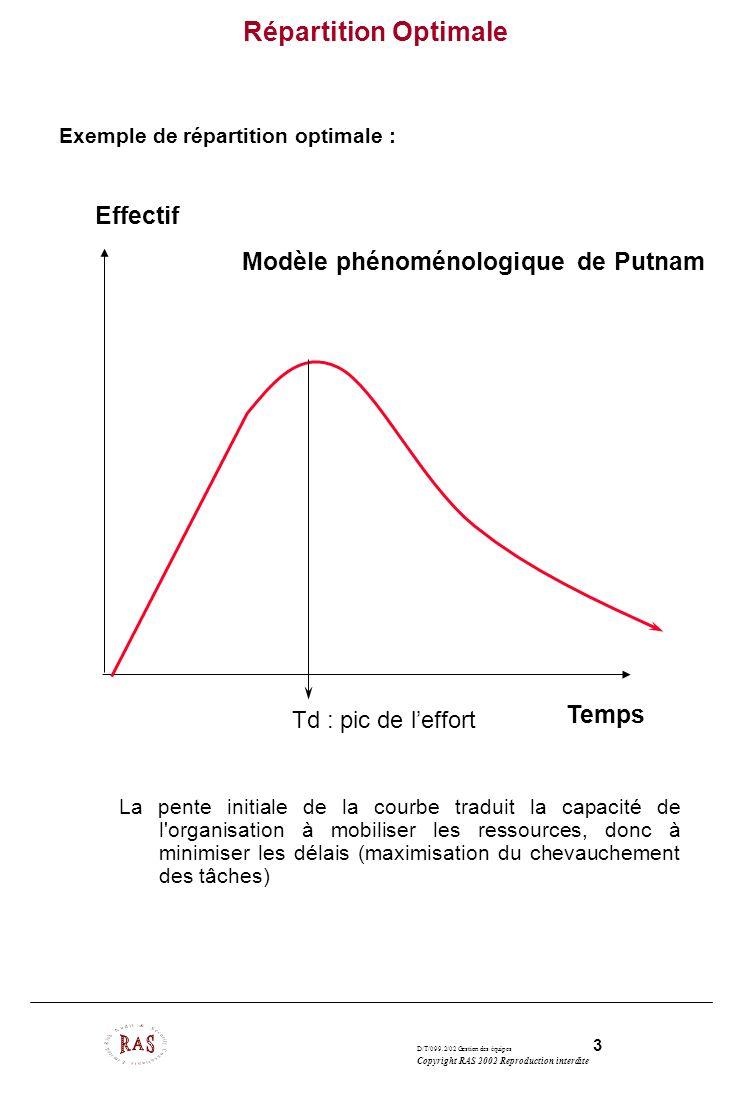 D/T/099.2/02 Gestion des équipes 3 Copyright RAS 2002 Reproduction interdite Exemple de répartition optimale : La pente initiale de la courbe traduit la capacité de l organisation à mobiliser les ressources, donc à minimiser les délais (maximisation du chevauchement des tâches) Répartition Optimale Effectif Temps Modèle phénoménologique de Putnam Td : pic de leffort