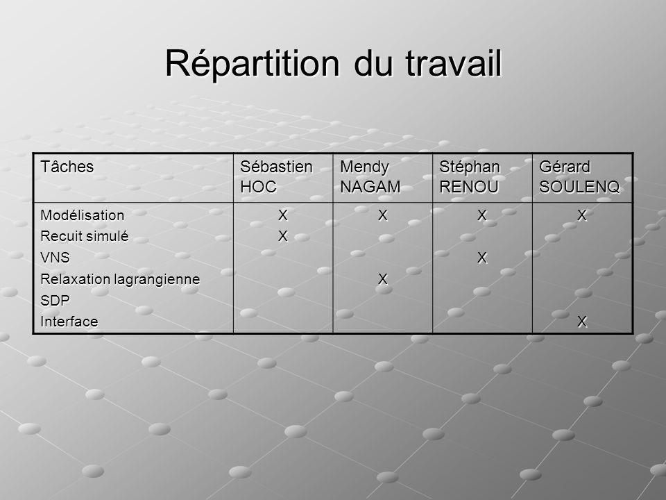 Répartition du travail Tâches Sébastien HOC Mendy NAGAM Stéphan RENOU Gérard SOULENQ Modélisation Recuit simulé VNS Relaxation lagrangienne SDPInterfa