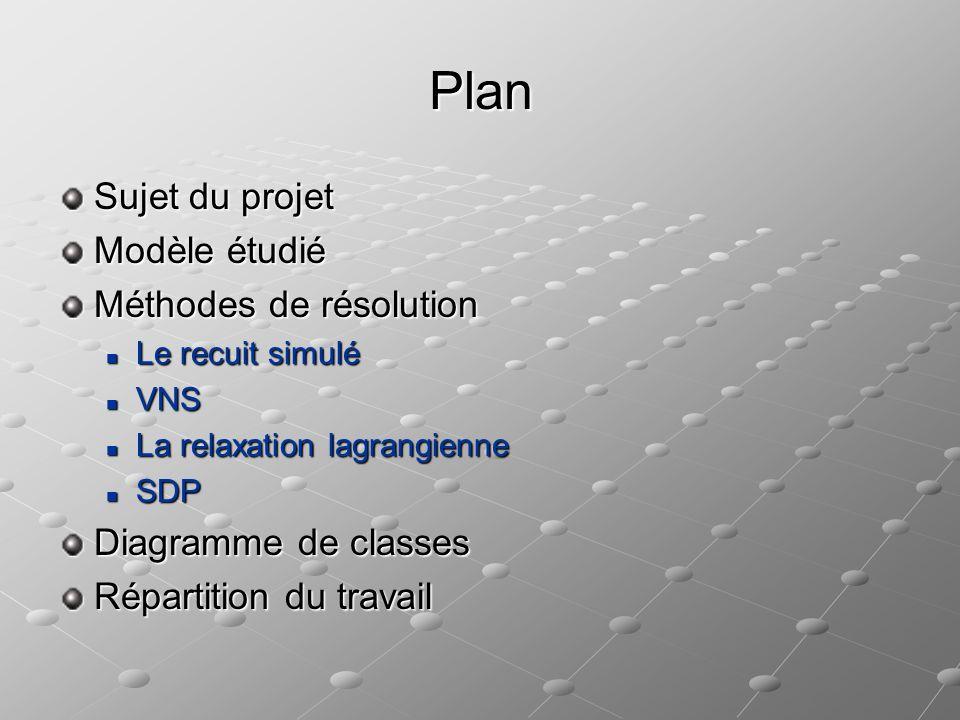 Plan Sujet du projet Modèle étudié Méthodes de résolution Le recuit simulé Le recuit simulé VNS VNS La relaxation lagrangienne La relaxation lagrangie