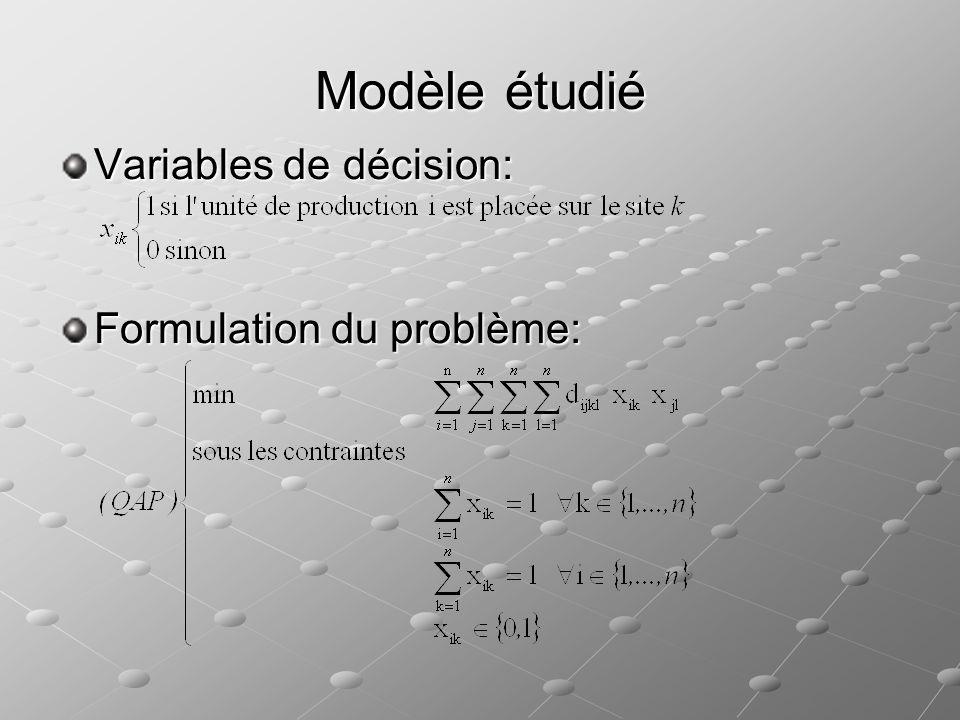 Sujet du projet Le recuit simulé Température initiale Température initiale Paliers Paliers Transformations Transformations Descente Descente Dégradation Dégradation Méthodes de résolution