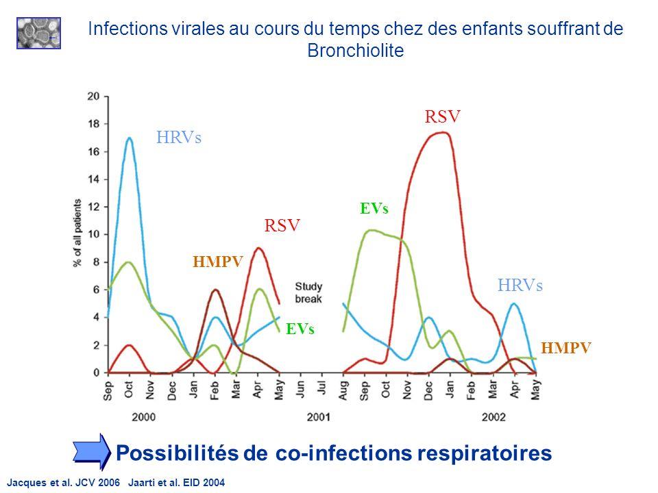 HRVs RSV HMPV EVs HMPV HRVs RSV Infections virales au cours du temps chez des enfants souffrant de Bronchiolite Jacques et al. JCV 2006 Jaarti et al.