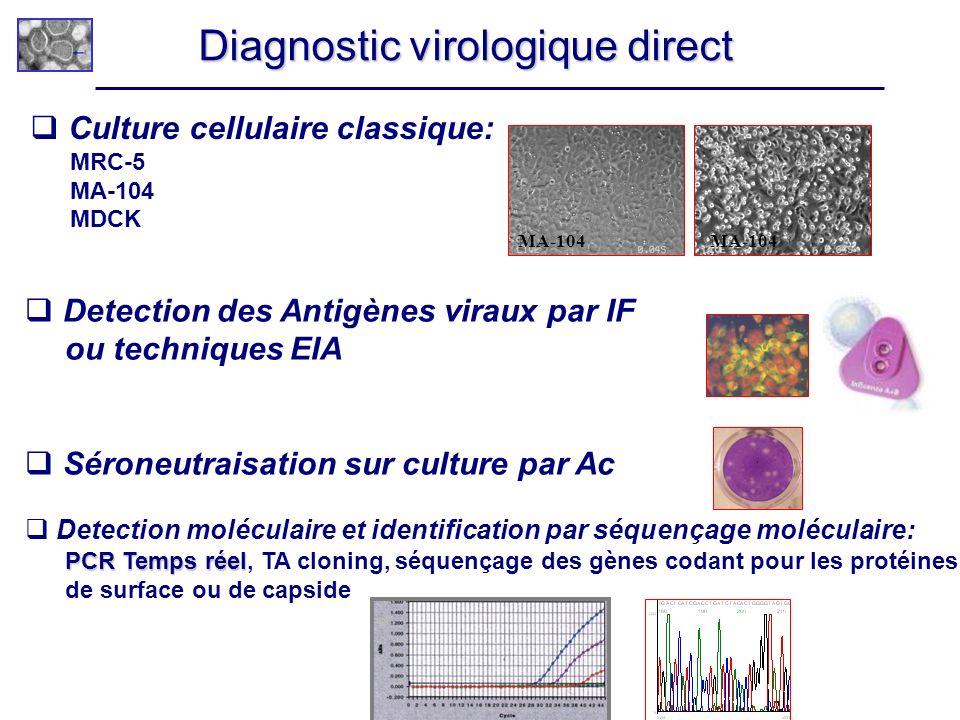 Diagnostic virologique direct Culture cellulaire classique: MRC-5 MA-104 MDCK Detection des Antigènes viraux par IF ou techniques EIA Séroneutraisatio