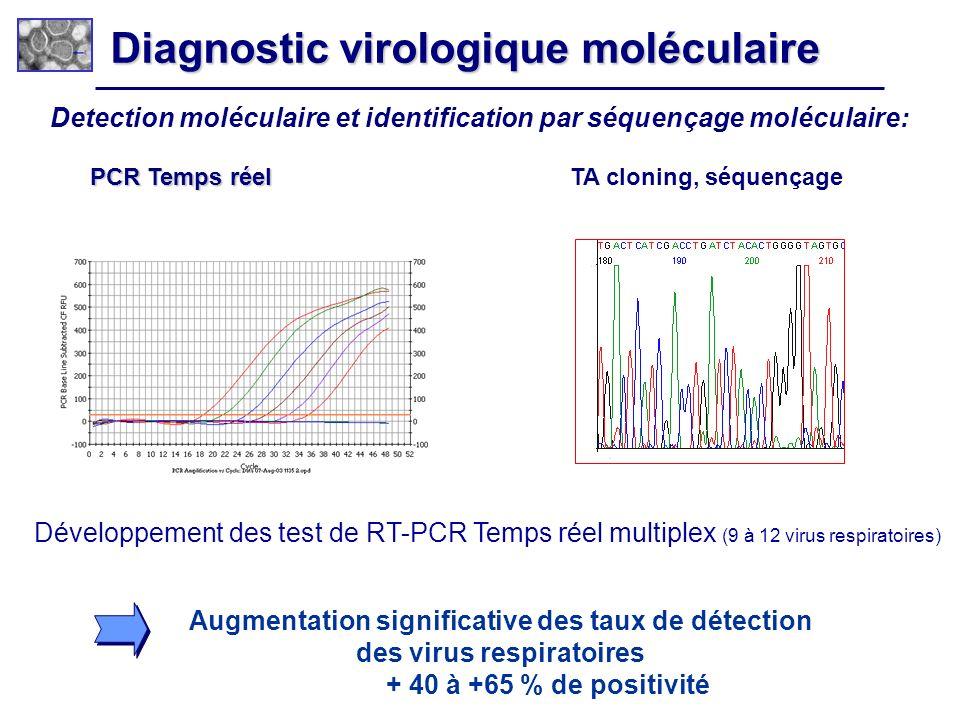 Diagnostic virologique moléculaire Detection moléculaire et identification par séquençage moléculaire: PCR Temps réel PCR Temps réel TA cloning, séque