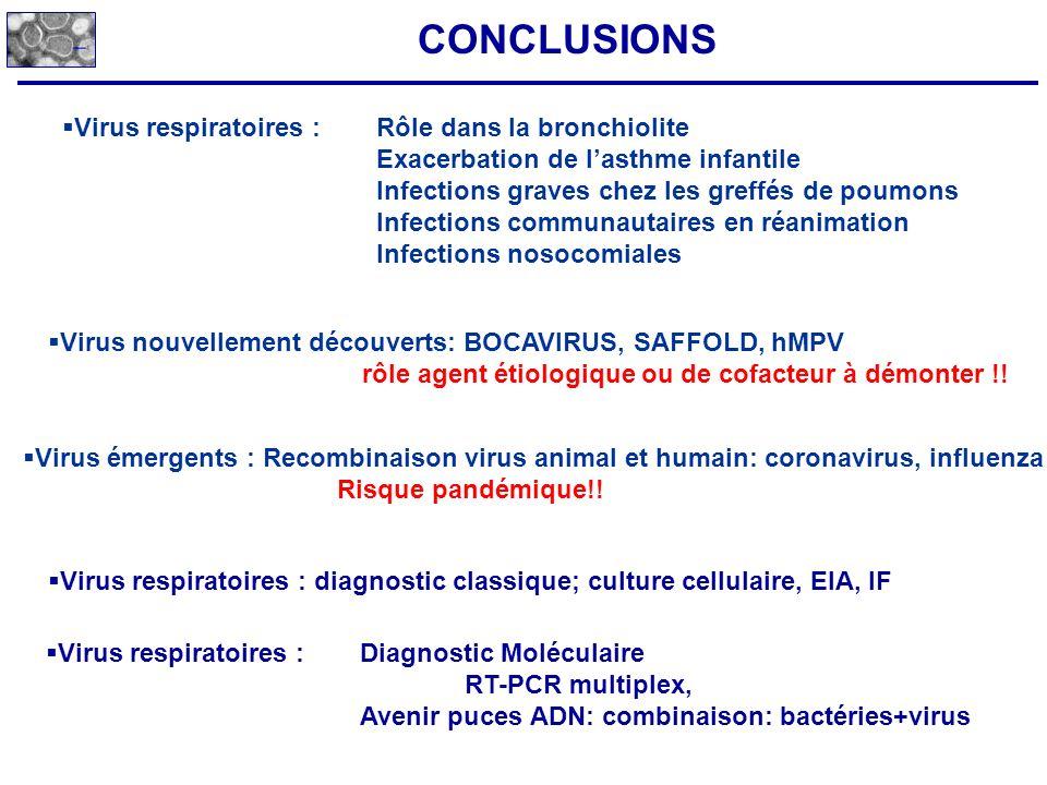 CONCLUSIONS Virus respiratoires : Rôle dans la bronchiolite Exacerbation de lasthme infantile Infections graves chez les greffés de poumons Infections