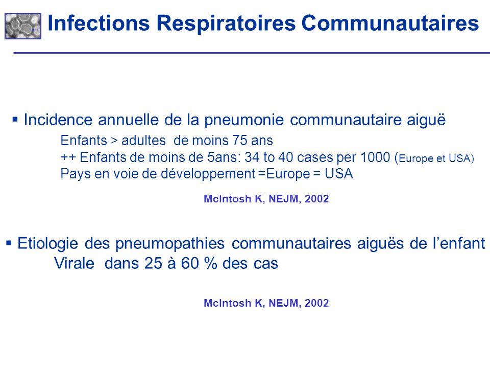 Incidence annuelle de la pneumonie communautaire aiguë Enfants > adultes de moins 75 ans ++ Enfants de moins de 5ans: 34 to 40 cases per 1000 ( Europe