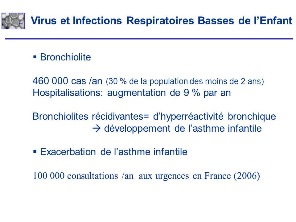 Virus et Infections Respiratoires Basses de lEnfant Bronchiolite 460 000 cas /an (30 % de la population des moins de 2 ans) Hospitalisations: augmenta